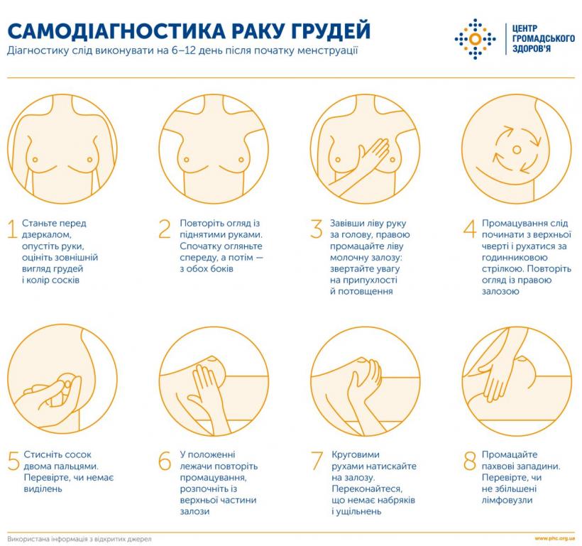 Самодиагностика ракак груди - схема