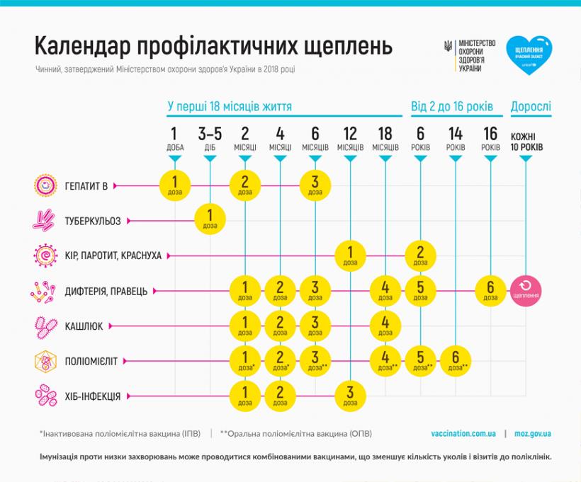 график вакцинации 2019 украина