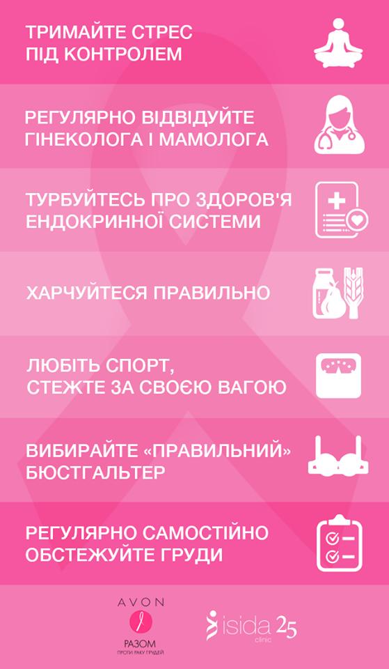 Инфографика по раку груди
