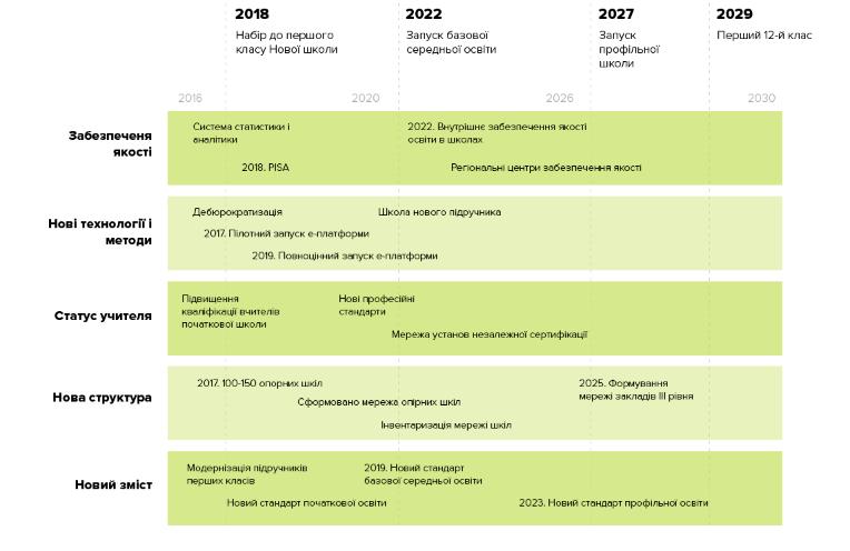 График введения Новой украинской школы