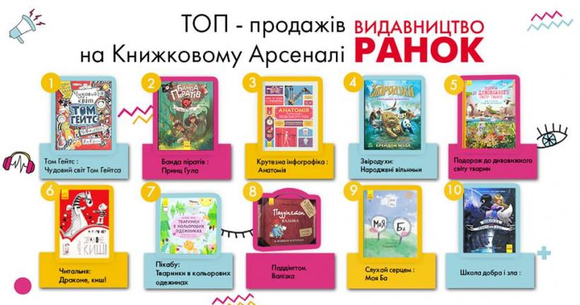 10 книг для детей на украинском языке от издательства Ранок
