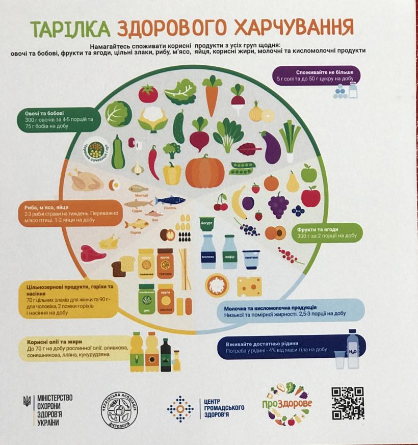 Тарілка здорове харчування