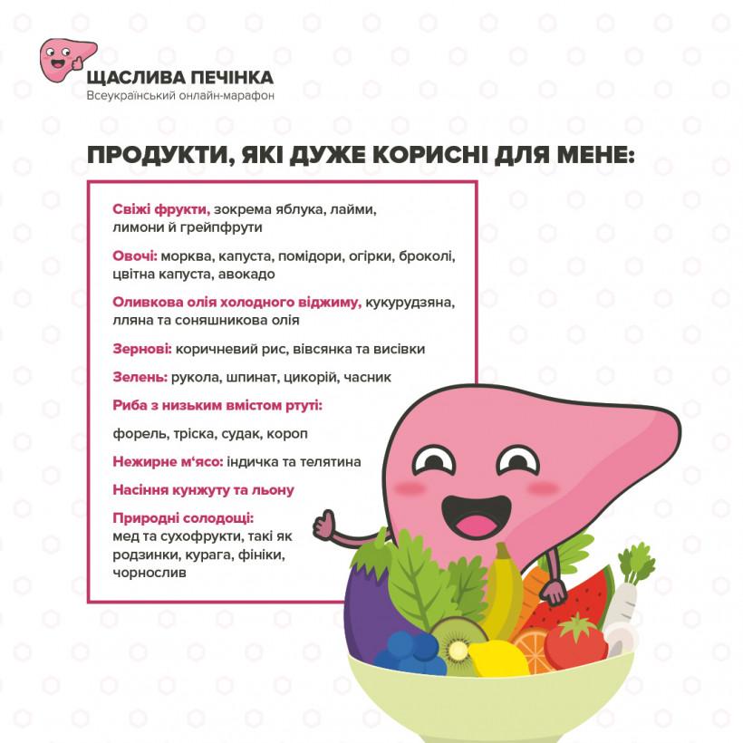 Щаслива печінка