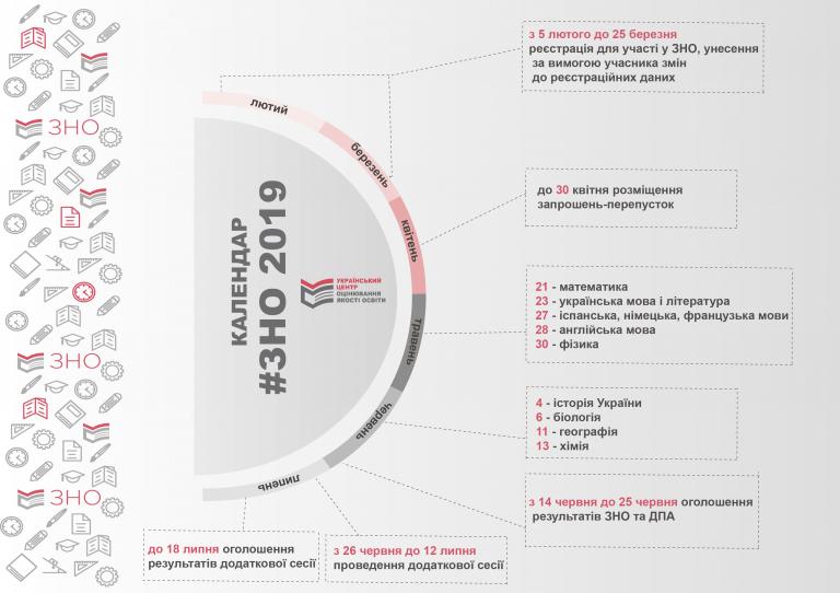 ЗНО-2019 - графическое изображения графика сдачи ЗНО в этом году