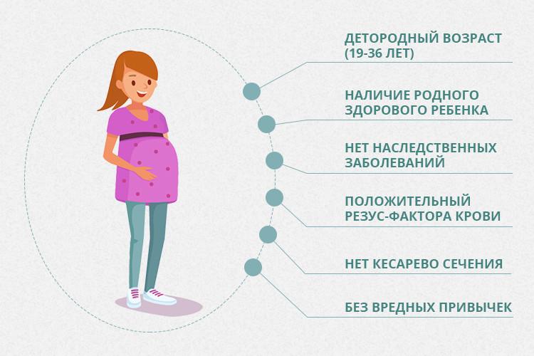 Суррогатное материнство в Украине: способ заработать или благое дело?