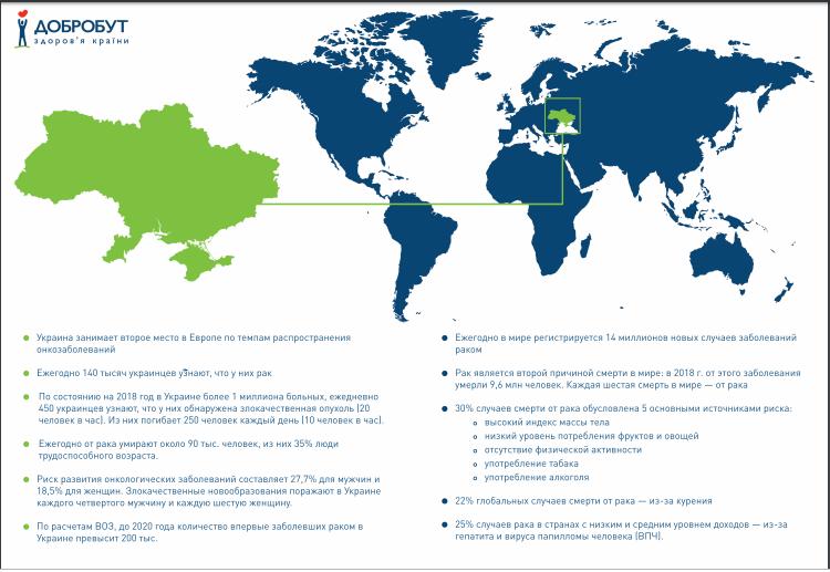 Статистика по онкозаболеваниям в Украине