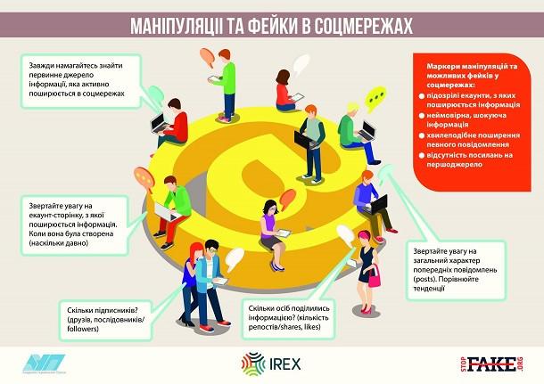 Инфографика Манипуляции и фейки