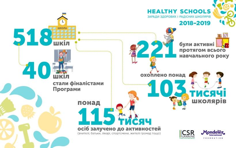 инфографика Healthy Schools