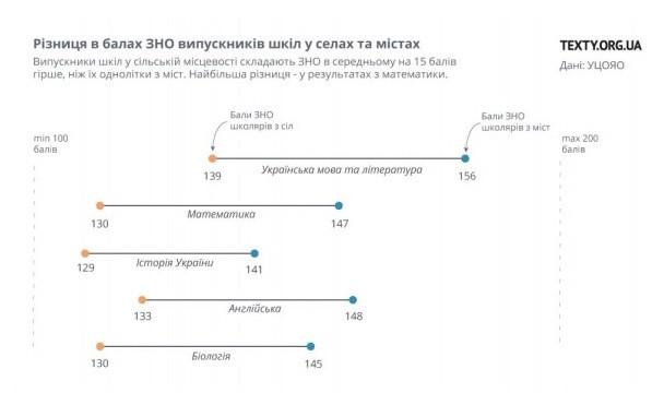 инфографика образования