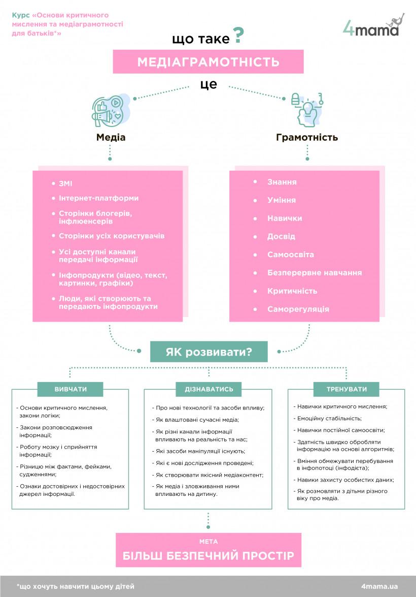 Інфографіка медіаграмотність