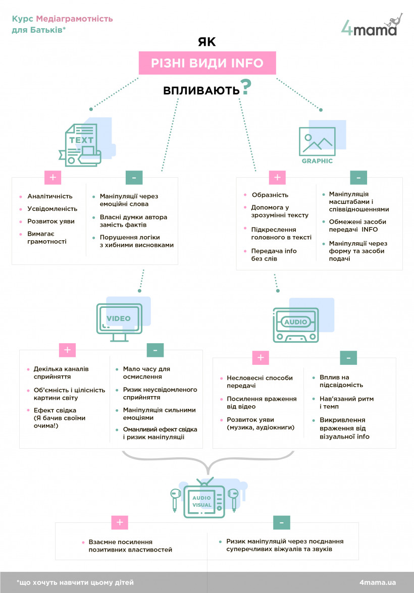Інфографіка по медіаграмотності