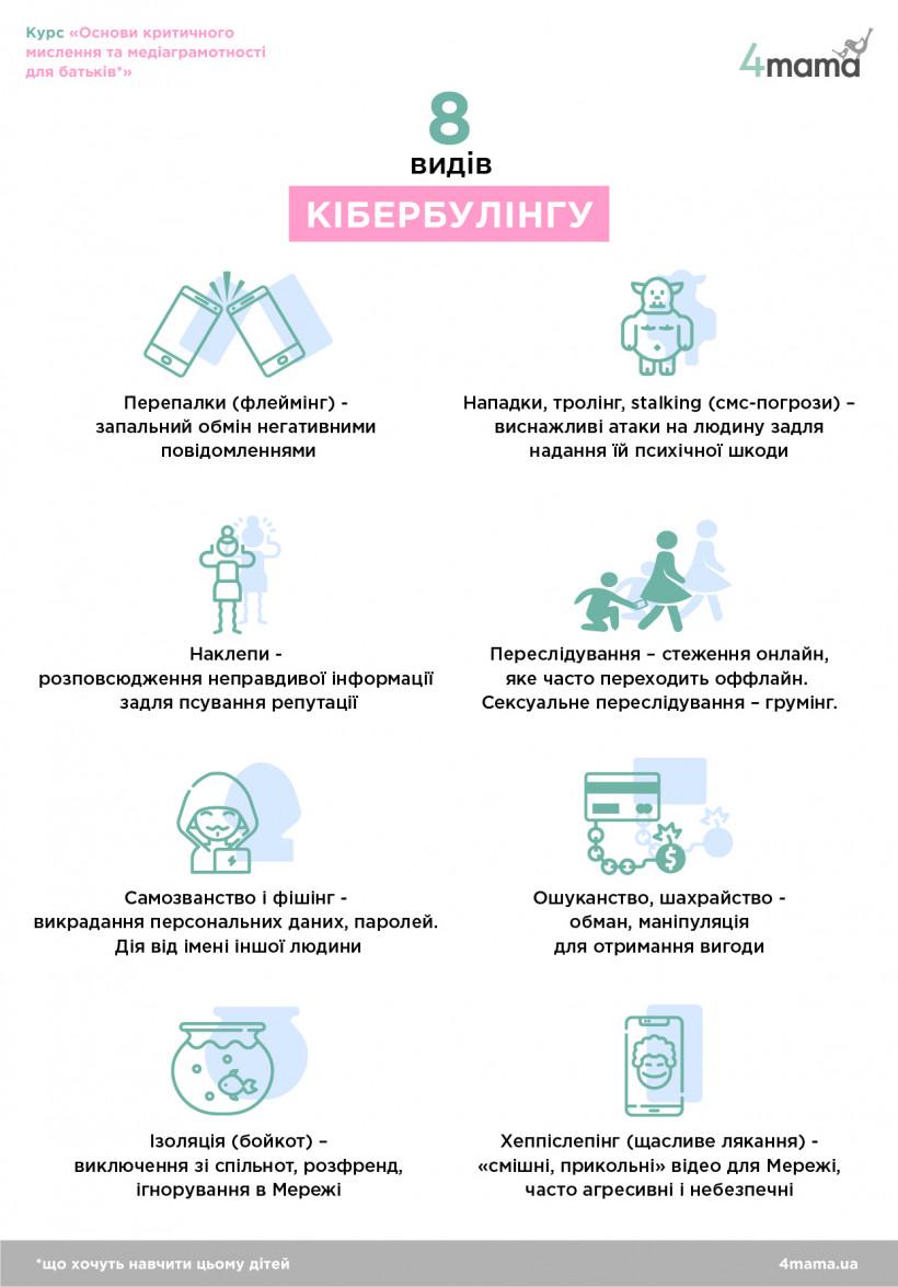 Виды кибербуллинга